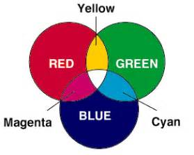 what are the primary colors of light chemical paradigms unit 4 color