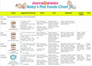 baby's first foods chart | www.justmommies.com