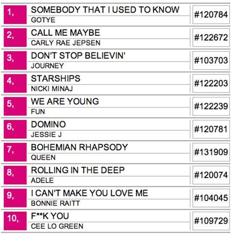 top ten bar songs capitol hill lists rock box karaoke top songs chs capitol hill seattle
