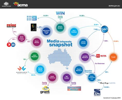 how do i find out who owns a house infographic who owns what media in australia gizmodo australia
