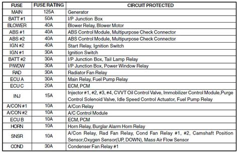 Engine Compartment Fuse Panel Description Do It