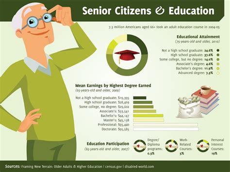top home tech for seniors infographic 57 best solve it senior citizens living technology