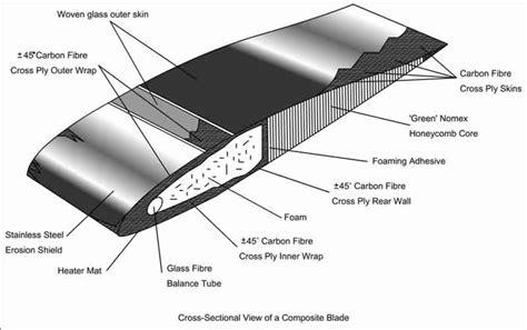 composite blade rotor blade materials