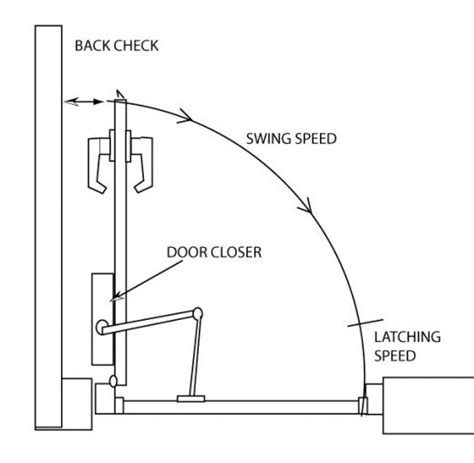 Adjusting A Door Closer by How To Adjust Your Door Closer