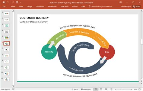 Best Roadmap Powerpoint Templates Customer Journey Powerpoint Template
