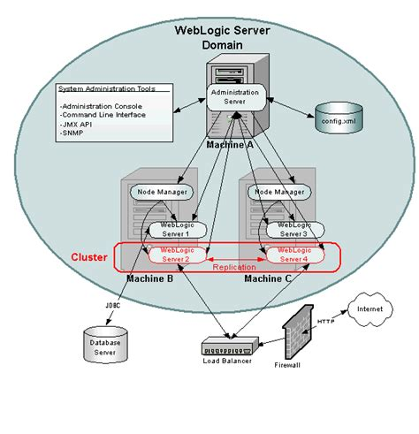 overview  weblogic server system administration