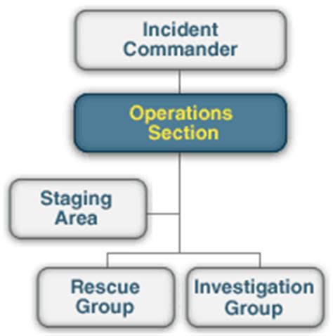 fema operations section lesson summary