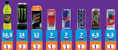 energy drink sugar content the facts about energy drinks infographic