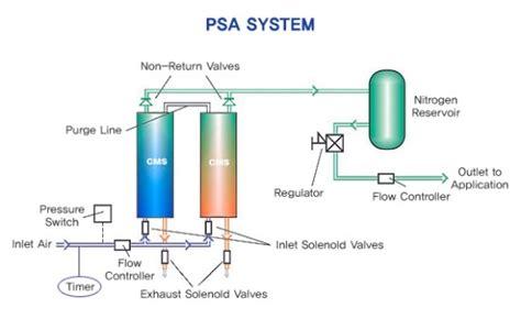 psa pressure swing adsorption ncs 국가직무능력표준 국가자격증 전문카페 질소발생기 질소발생장치 질소발생기분야 psa공정