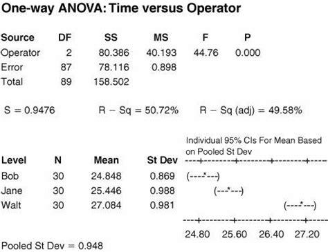 How To Read An Anova Table by Anova