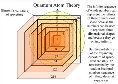 number pattern theory quantum art and poetry the theory of everything quantum