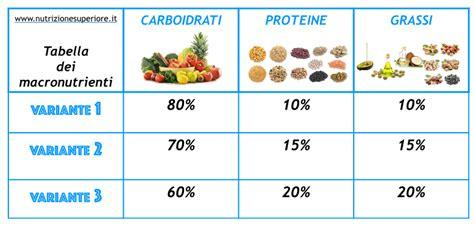 esempio alimentazione equilibrata il miglior esempio di dieta vegana equilibrata