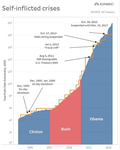 Current Us Debt Ceiling by Raising The Ides Of March Debt Limit Alternative