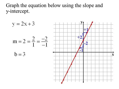 the graph of this equation will be which conic section objective to graph linear equations using the slope and
