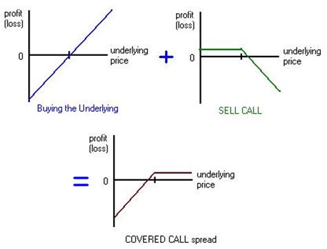 covered call diagram puts and covered calls a simple and conservative