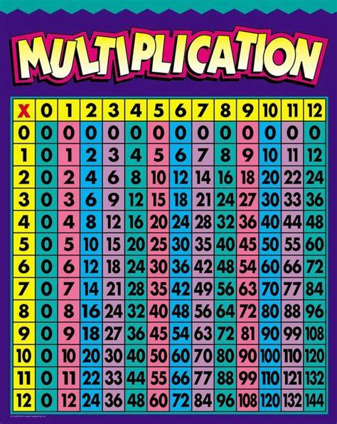 multiplication chart multiplication charts multiplication chart humor that