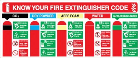 code red know your full 50 question cscs fire extinguisher safety mock exam construction skills test