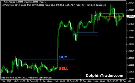 123 pattern forex trading 1 2 3 forex patterns metatrader 4 indicator