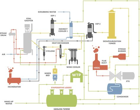 combined cycle power plant process flow diagram integrated gasification combined cycle igcc plant