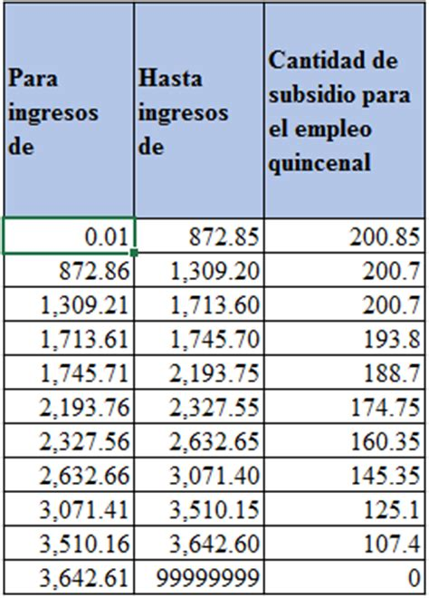 tabla anual de subsidio para el empleo 2015 tablas de subsidio del 2016 subsidio familiar de