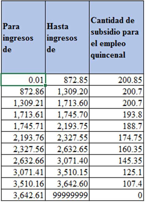 tabla de subsidio para el empleo 2015 anual tablas de subsidio para el empleo 2016 tablas de