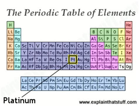 platinum the chemical element, its science, properties