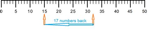 printable integer number line to 50 number lines 1 50 printable quotes