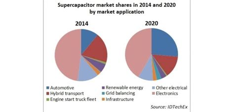 supercapacitor market idtechex supercapacitor market is set to accelerate