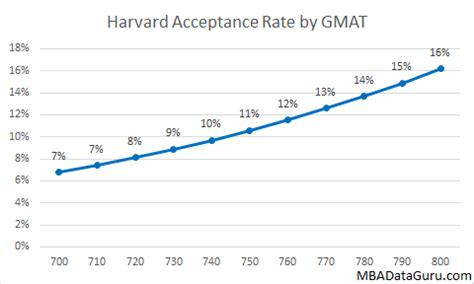 Chance Of Getting Into Harvard Mba by Hbs Acceptance Rates By Gmat Gpa