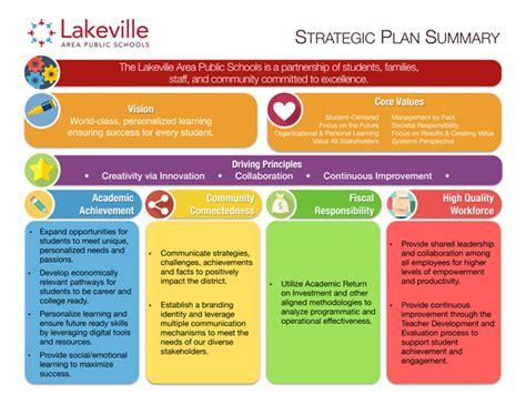 strategic plan isd