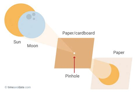 How To Make A Pinhole With Paper - eye safety during solar eclipses