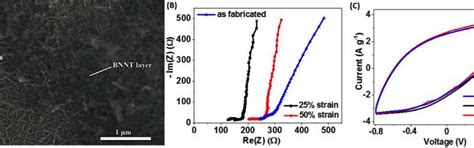 nanotube supercapacitor all nanotube stretchable supercapacitor with low equivalent series resistance