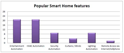 shifra smart homes home automation solutions dubai uae