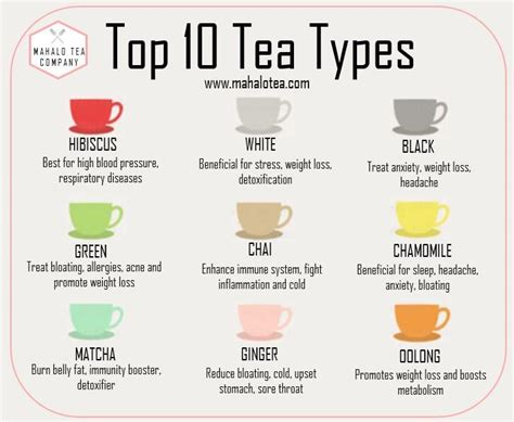 Different Types Of Detox Tea by Teas And Their Benefits Mahalo Tea