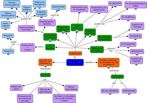 imagenes de barreras naturales m 233 todos anticonceptivos