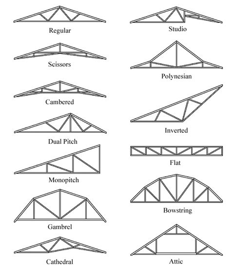 Roof Design Types Free Home Plans Building Plans Roof Trusses