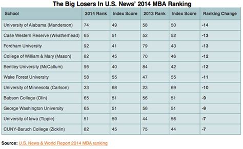 Webster Mba Ranking 2014 by Mba Rankings 2014