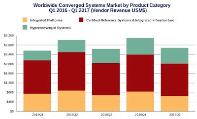 digital lifescapes: converged systems driving it
