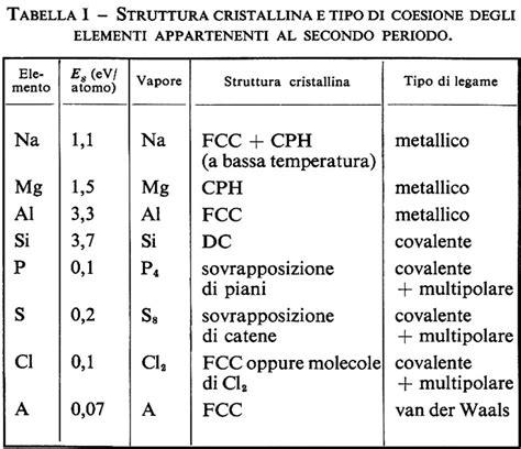 metano tavola periodica solidi fisica dei in quot enciclopedia novecento quot