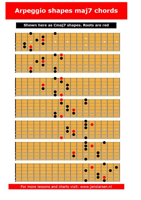 how to create arpeggio scale archives page 2 of 2 jens larsen
