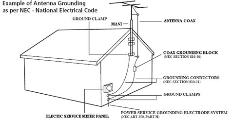 how to ground a house antenna pre amp grounding procedure avs forum home theater discussions and reviews