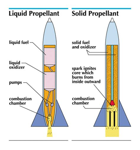 propellant: rocket cross section students | britannica