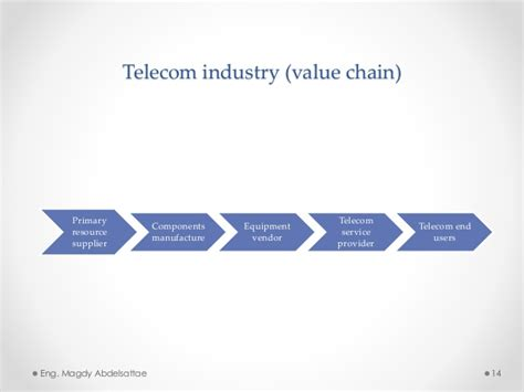 Mba In Telecom Management Scope by Telecommunication