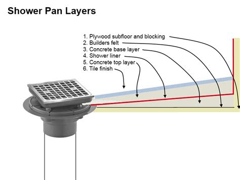 Shower Drain Pan shower pan build and drain install image gallery