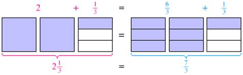 diagram for improper fractions mixed numbers and improper fractions