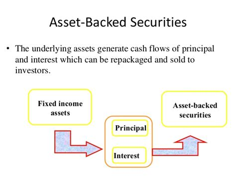Auto Asset Backed Securities by Asset Backed Financing