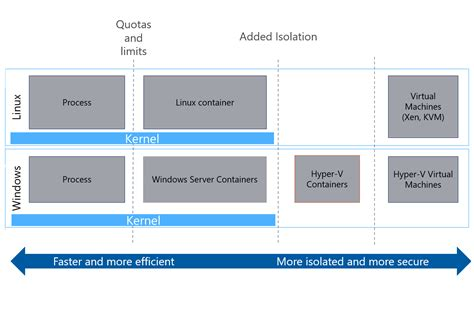 docker hyper v tutorial overview of service fabric and containers microsoft docs