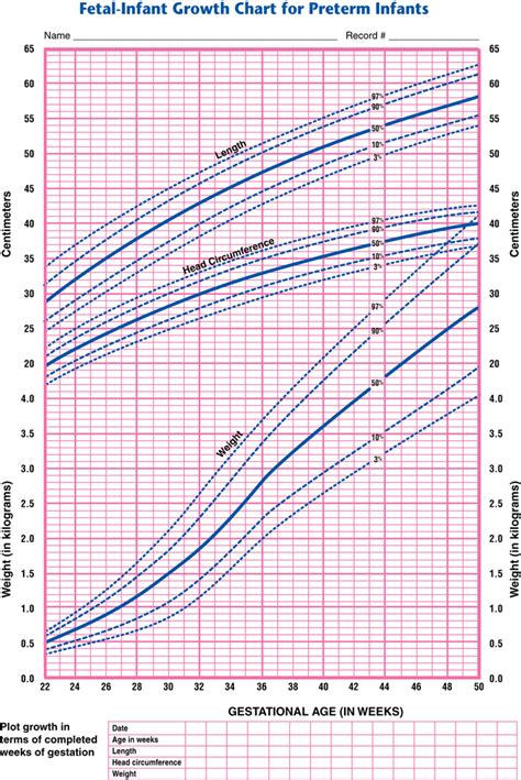 fenton tr a new growth chart for preterm babies babson and edgrafik