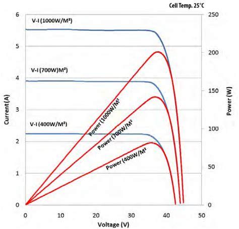 solar len len 200 wp 24 v monocrystalline 16 pt len industri