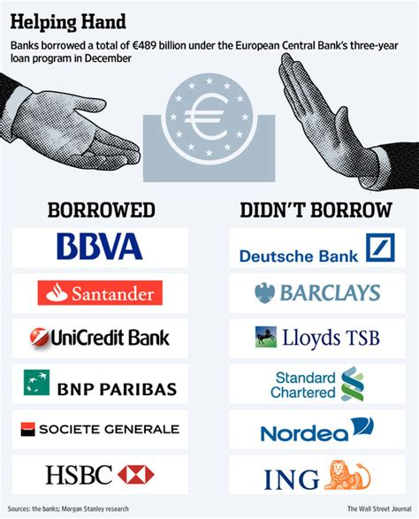 bank europe european nash equilibrium collapses bank bailout stigma